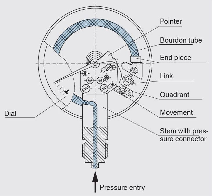 the parts of a pressure gauge