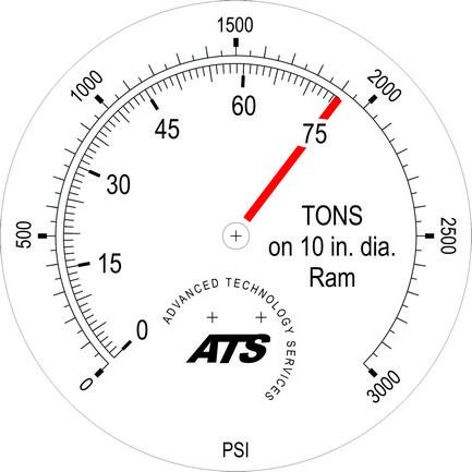 Tons on ram pressure gauge